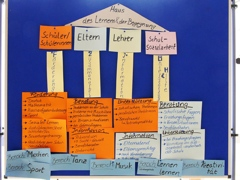 Haus Des Lernens2