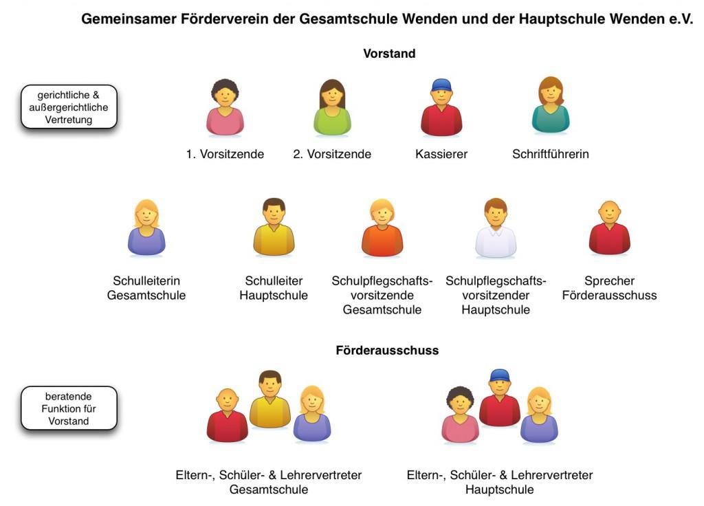 Foerderverein-Struktur